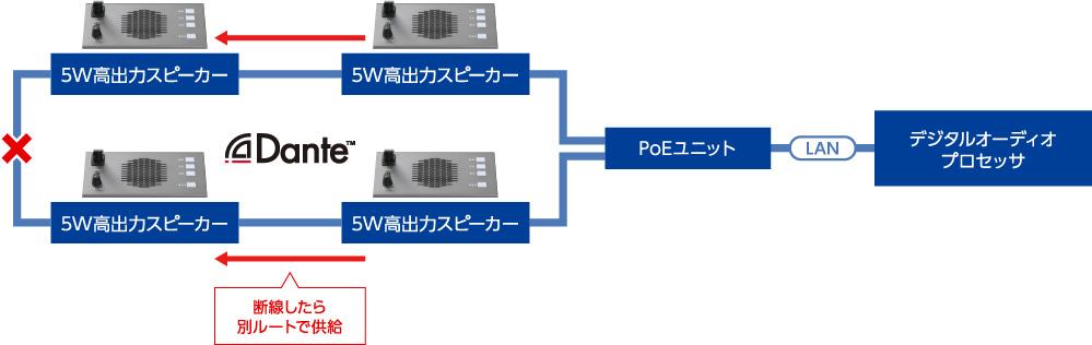 ループ接続採用