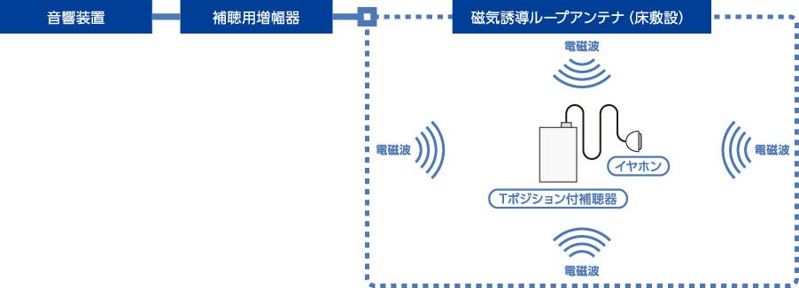 難聴者支援システム
