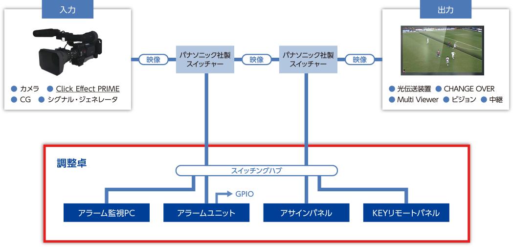 Panasonic製ルーター·ライブスイッチャー用 リモート制御システム